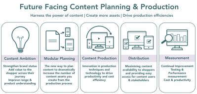 Future Facing Content Planning