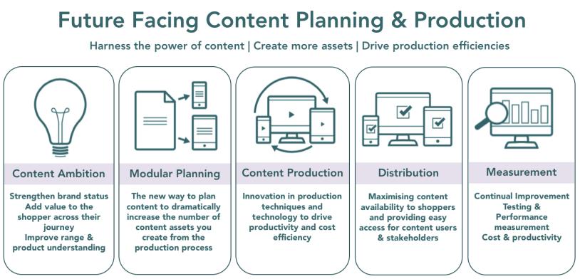 Future Facing Content Planning